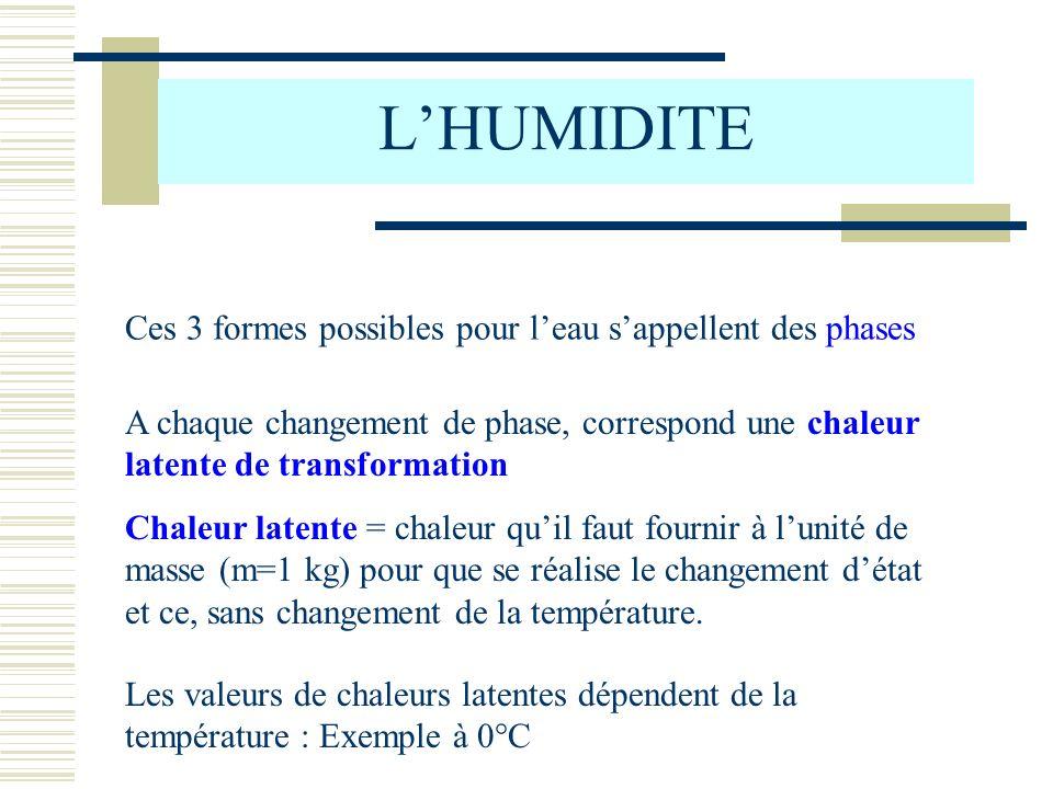 L'HUMIDITE Ces 3 formes possibles pour l'eau s'appellent des phases