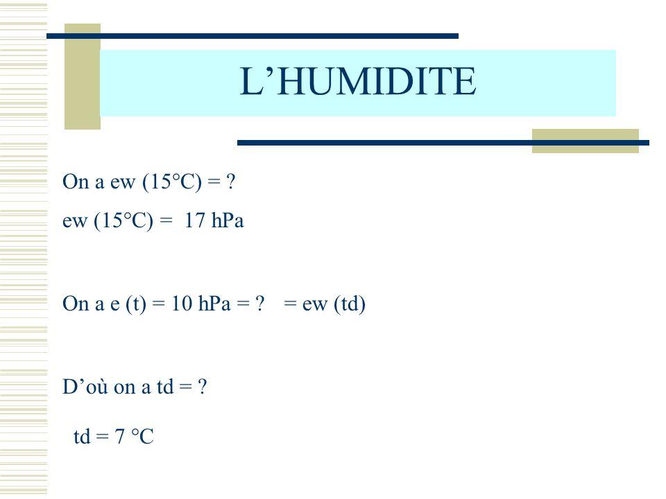 L'HUMIDITE On a ew (15°C) = ew (15°C) = 17 hPa