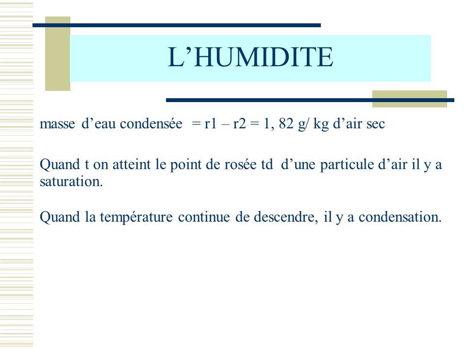 L'HUMIDITE masse d'eau condensée = r1 – r2 = 1, 82 g/ kg d'air sec