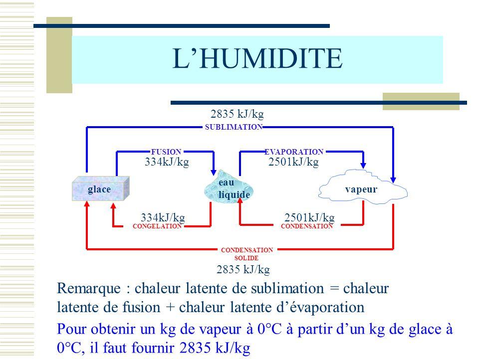 L'HUMIDITE 2835 kJ/kg. Remarque : chaleur latente de sublimation = chaleur latente de fusion + chaleur latente d'évaporation.