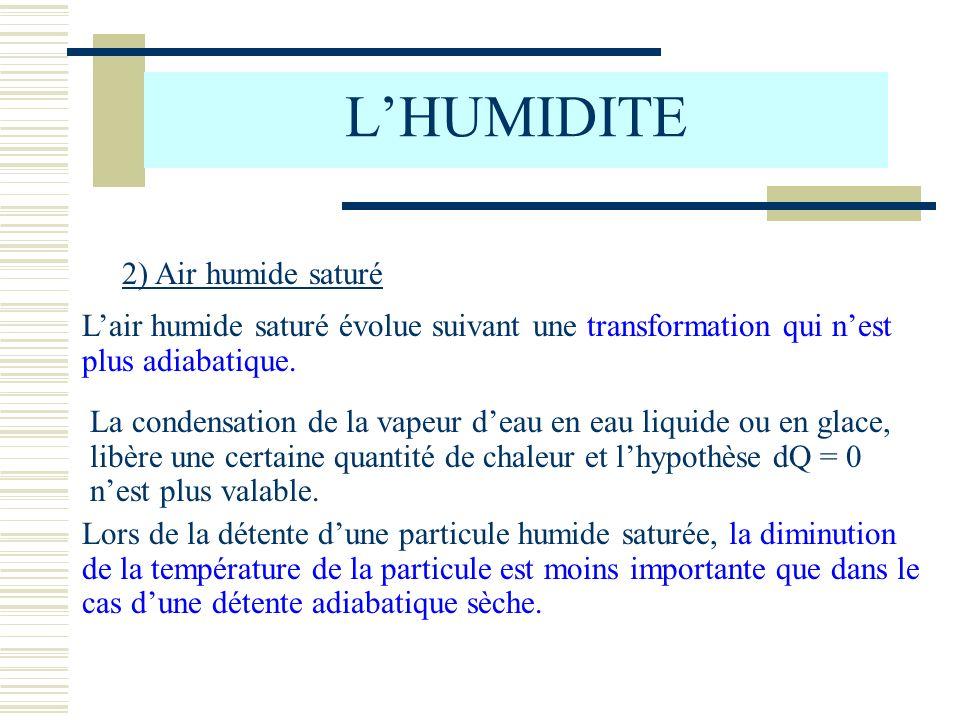 L'HUMIDITE 2) Air humide saturé