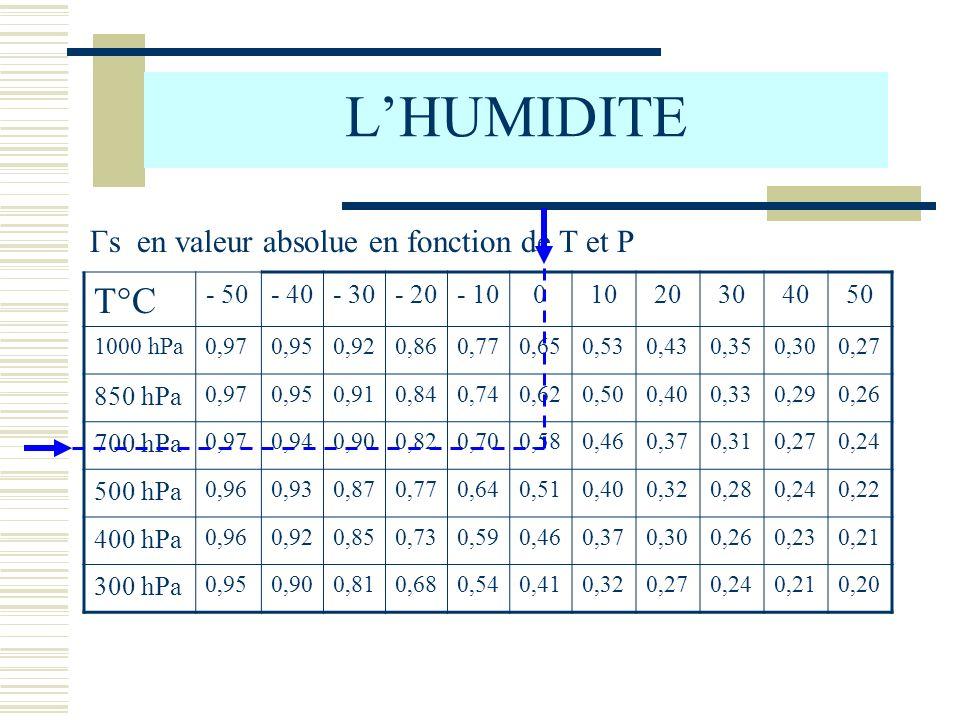 L'HUMIDITE T°C Γs en valeur absolue en fonction de T et P - 50 - 40