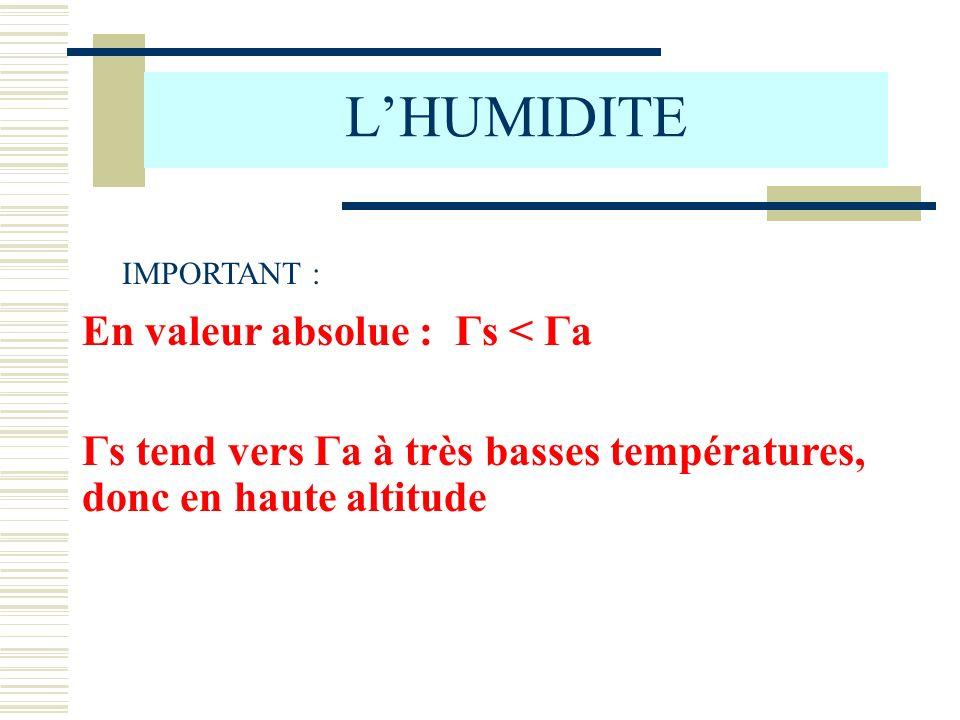 L'HUMIDITE En valeur absolue : Γs < Γa