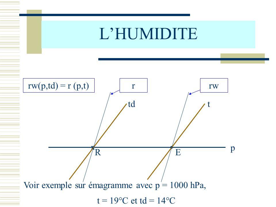 L'HUMIDITE rw(p,td) = r (p,t) r rw R p t td E