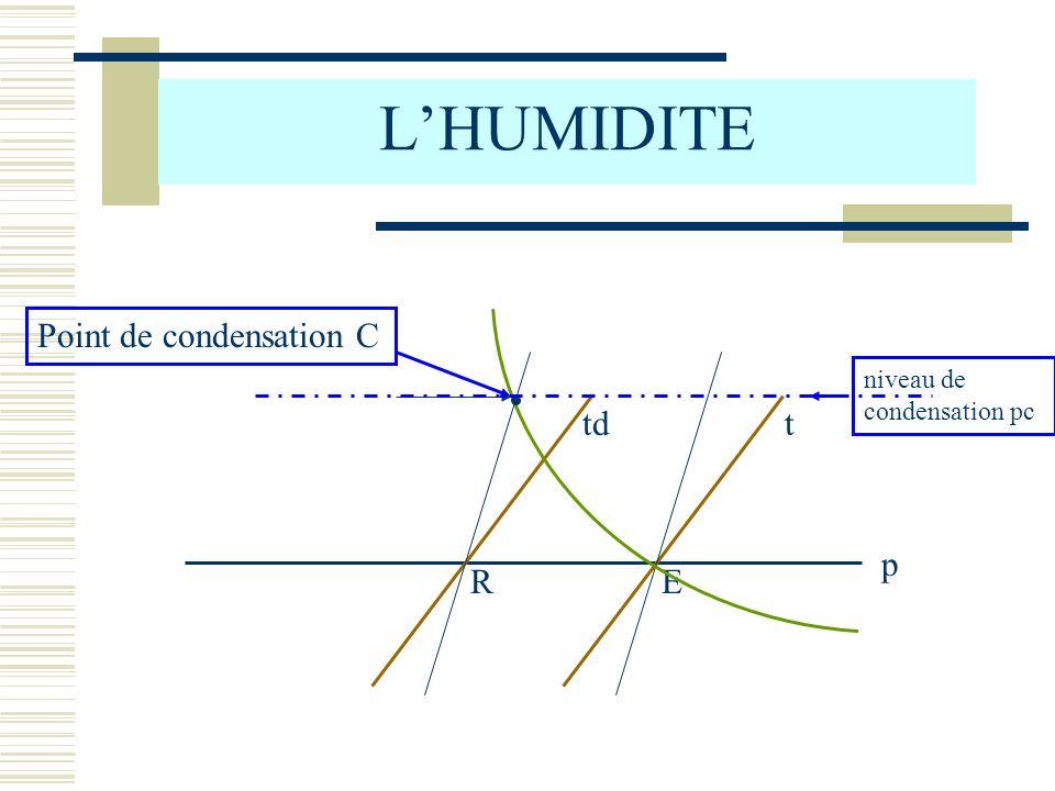 L'HUMIDITE Point de condensation C p t R td E