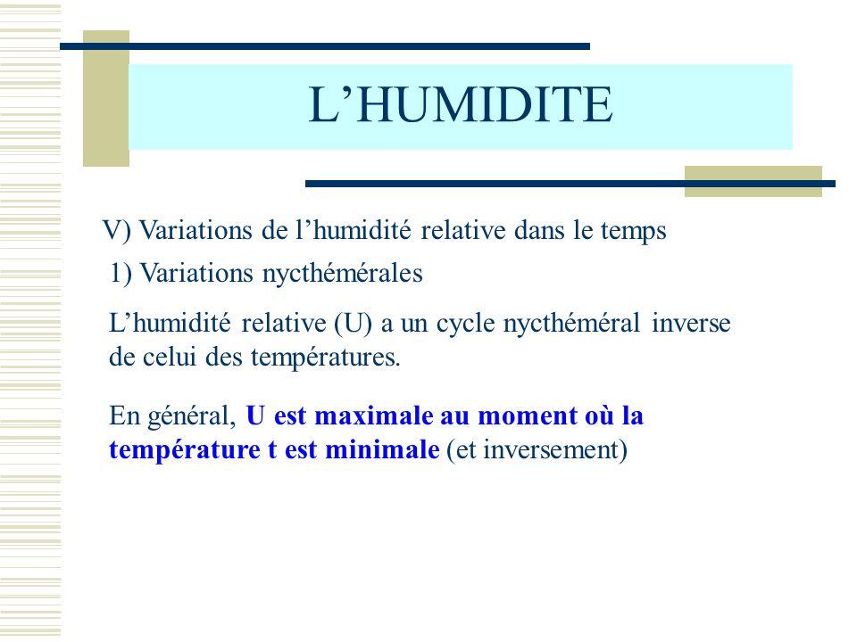 L'HUMIDITE V) Variations de l'humidité relative dans le temps