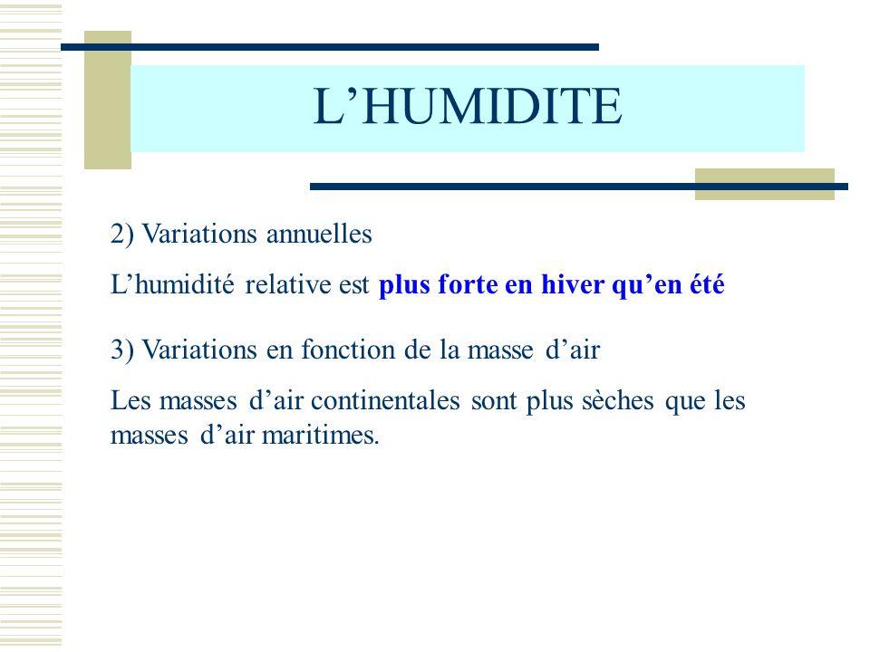 L'HUMIDITE 2) Variations annuelles