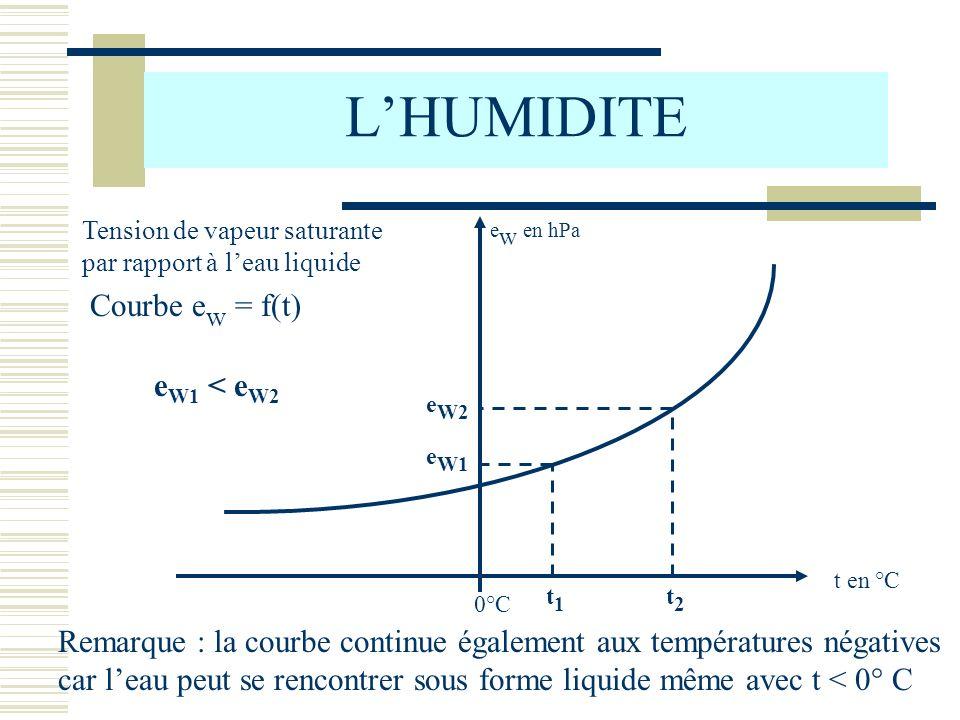 L'HUMIDITE Courbe ew = f(t) eW1 < eW2