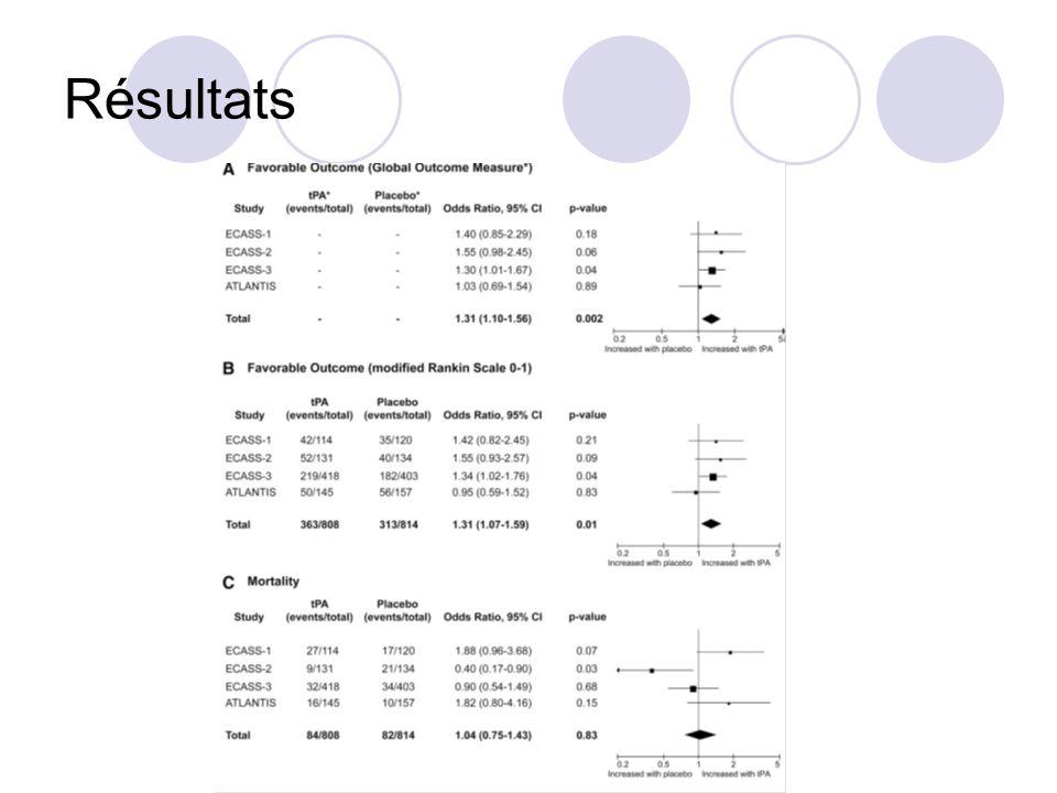 RésultatsOutcome favorable : résultats ne peuvent pas être dérivés du modèle d'intégration des 3 échelles.