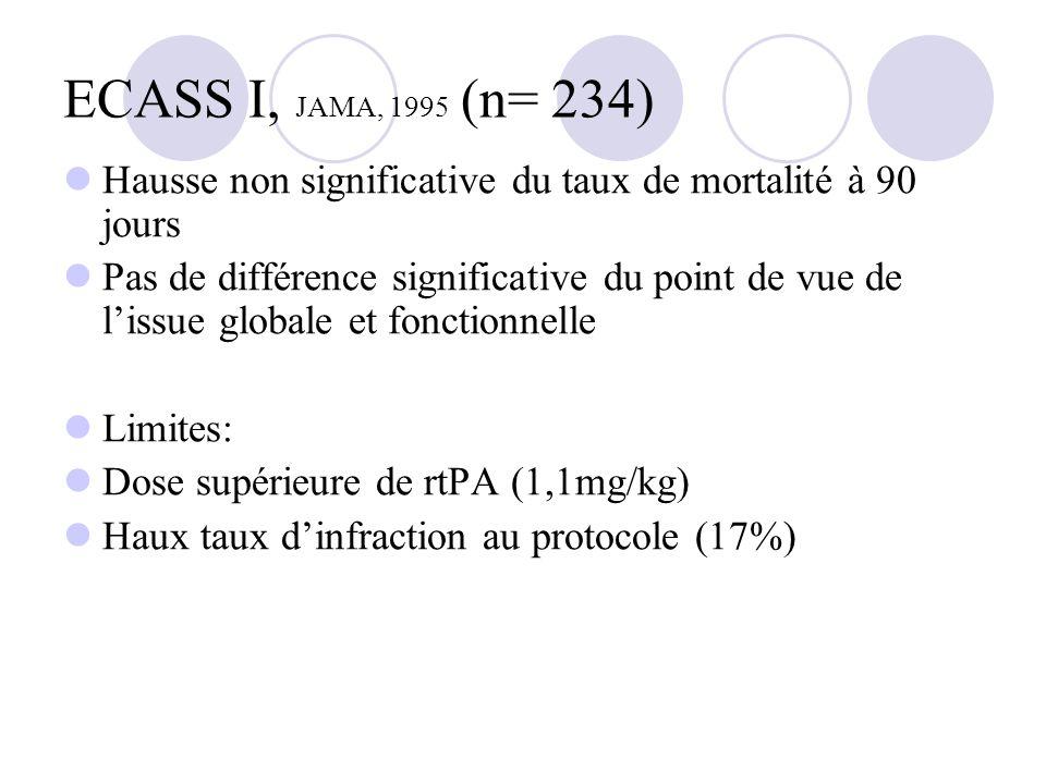 ECASS I, JAMA, 1995 (n= 234)Hausse non significative du taux de mortalité à 90 jours.
