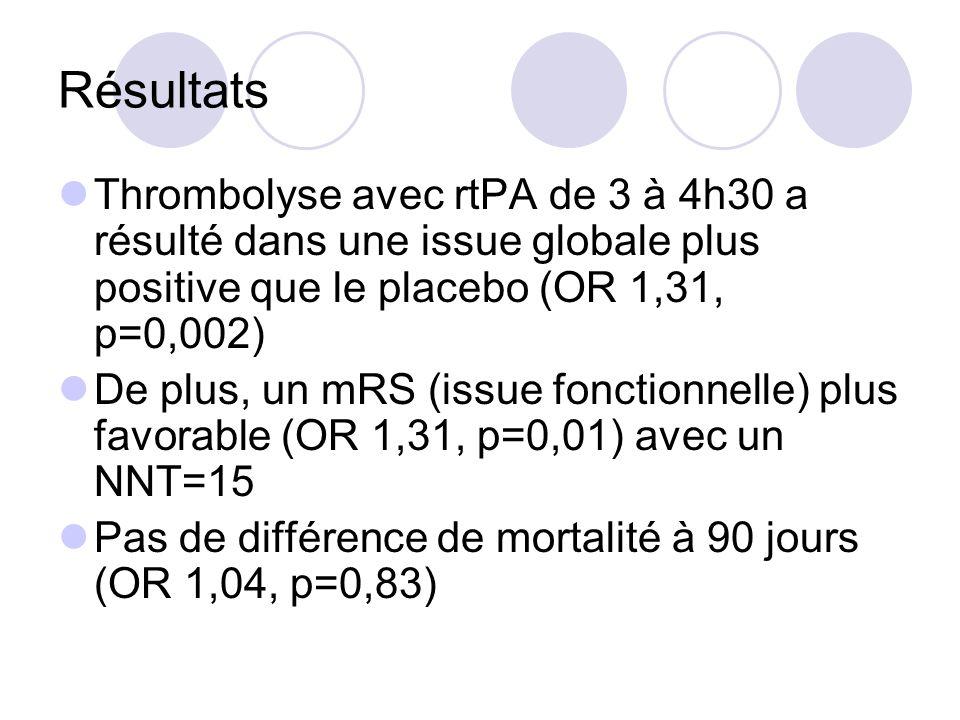 RésultatsThrombolyse avec rtPA de 3 à 4h30 a résulté dans une issue globale plus positive que le placebo (OR 1,31, p=0,002)