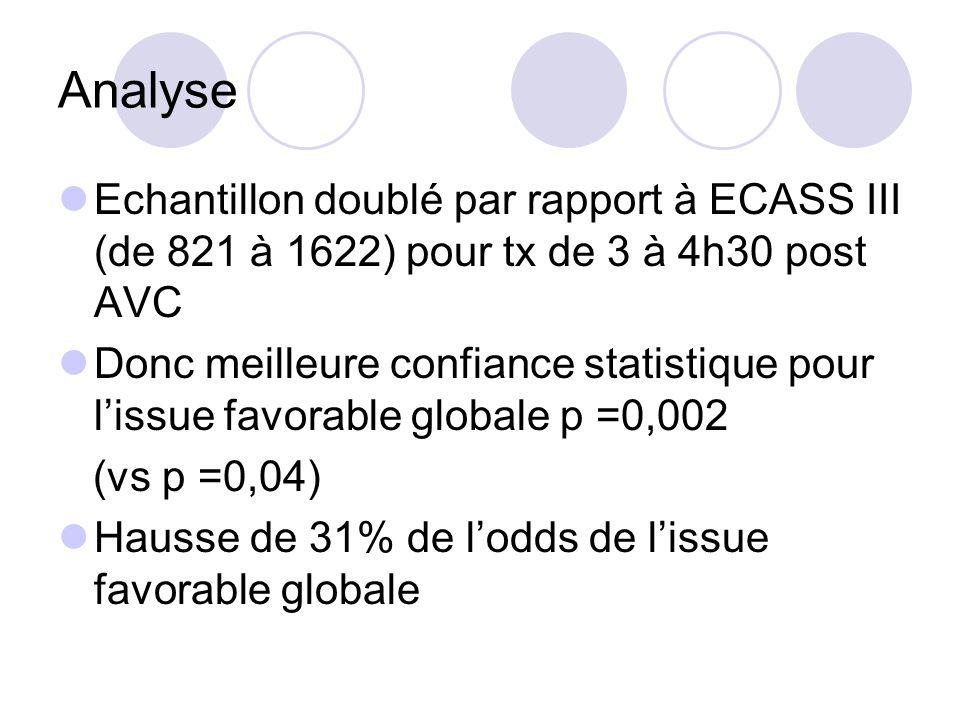 AnalyseEchantillon doublé par rapport à ECASS III (de 821 à 1622) pour tx de 3 à 4h30 post AVC.