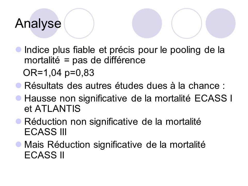 AnalyseIndice plus fiable et précis pour le pooling de la mortalité = pas de différence. OR=1,04 p=0,83.
