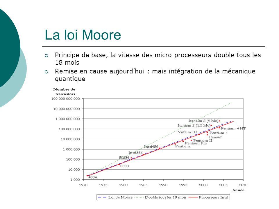 La loi MoorePrincipe de base, la vitesse des micro processeurs double tous les 18 mois.