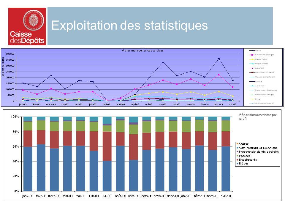 Exploitation des statistiques