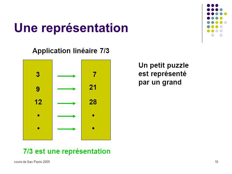 Une représentation Application linéaire 7/3 3 7 9 21 12 28