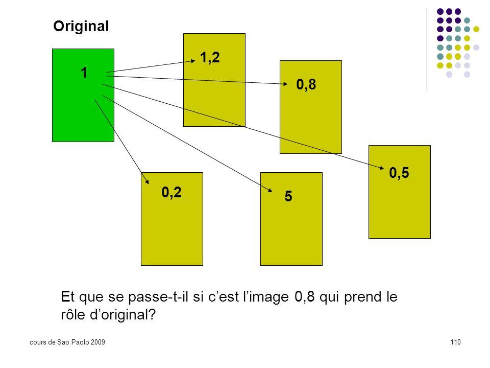 Original 1,2. 1. 0,8. 0,5. 0,2. 5. Et que se passe-t-il si c'est l'image 0,8 qui prend le rôle d'original