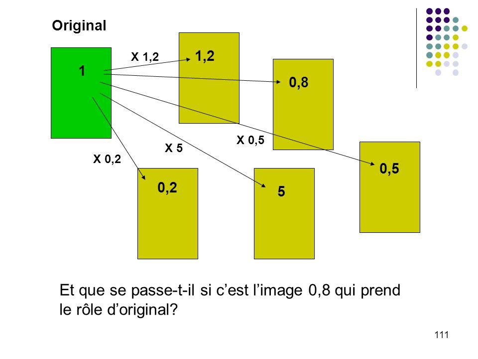 Original 1,2. X 1,2. 1. 0,8. X 0,5. X 5. X 0,2. 0,5. 0,2. 5. Et que se passe-t-il si c'est l'image 0,8 qui prend le rôle d'original