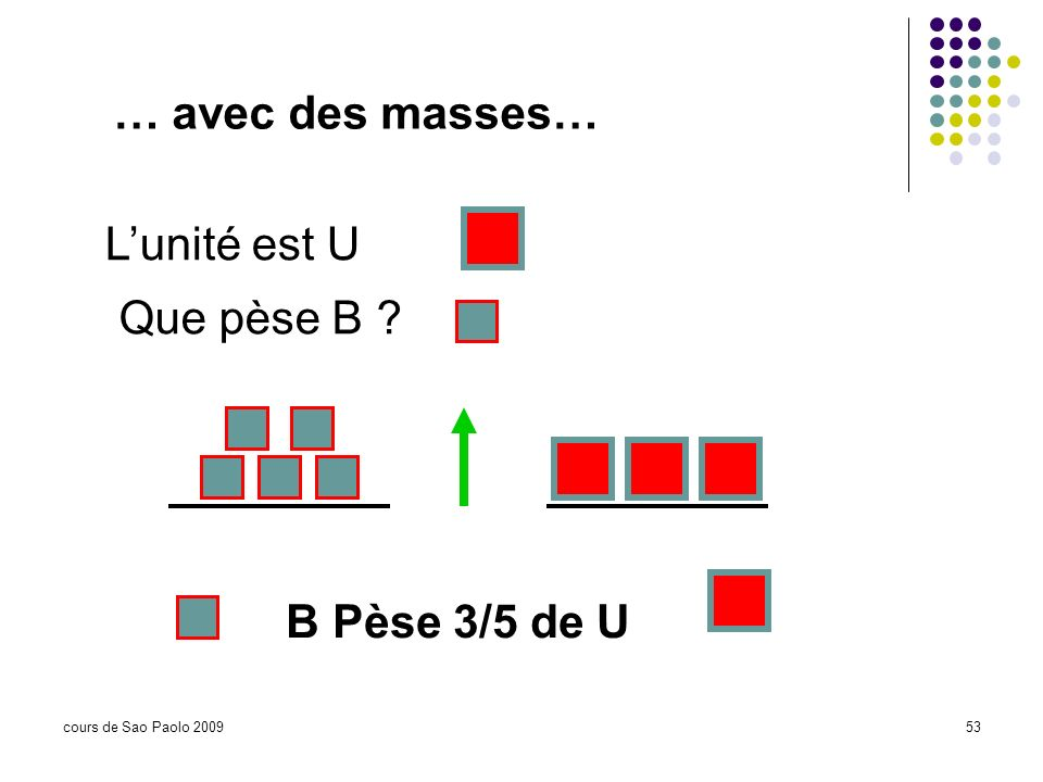 … avec des masses… L'unité est U Que pèse B B Pèse 3/5 de U