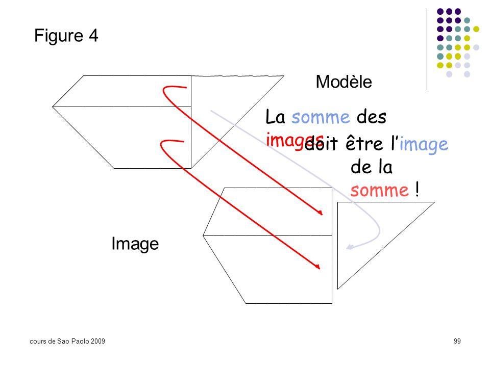 La somme des images doit être l'image de la somme ! Figure 4 Modèle