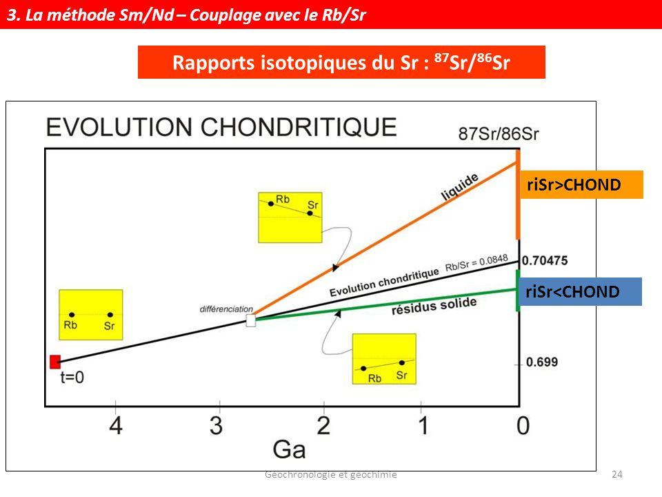 Rapports isotopiques du Sr : 87Sr/86Sr