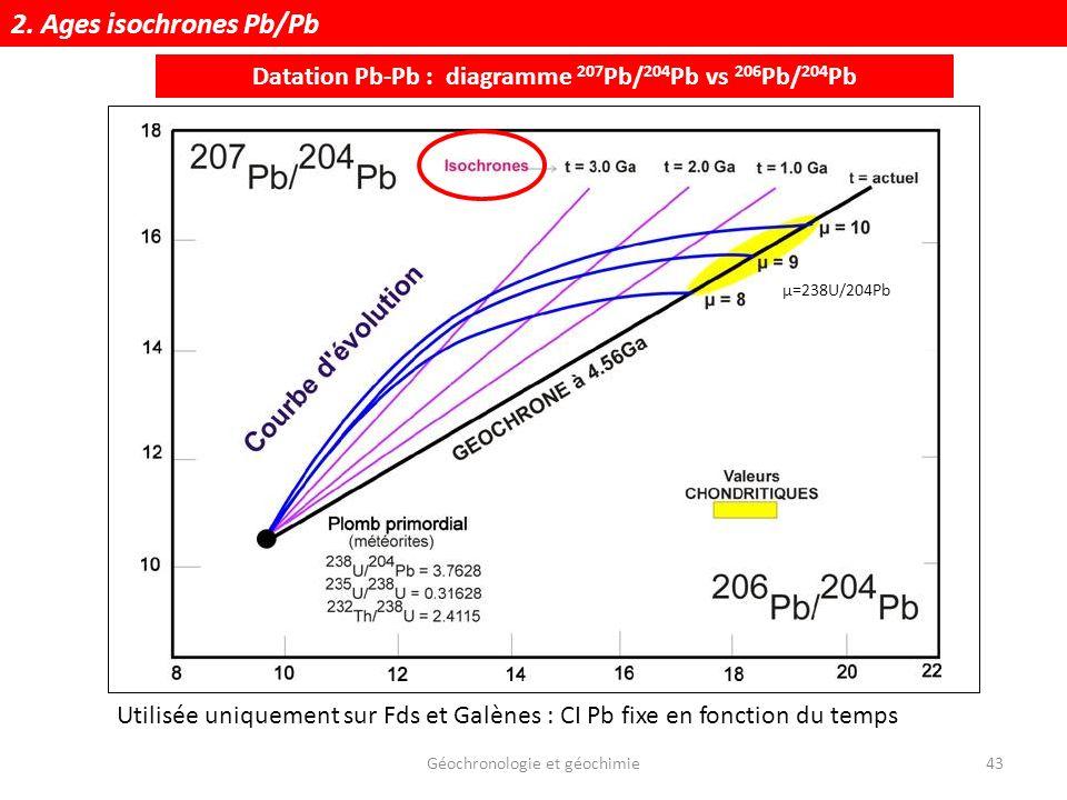 Datation Pb-Pb : diagramme 207Pb/204Pb vs 206Pb/204Pb