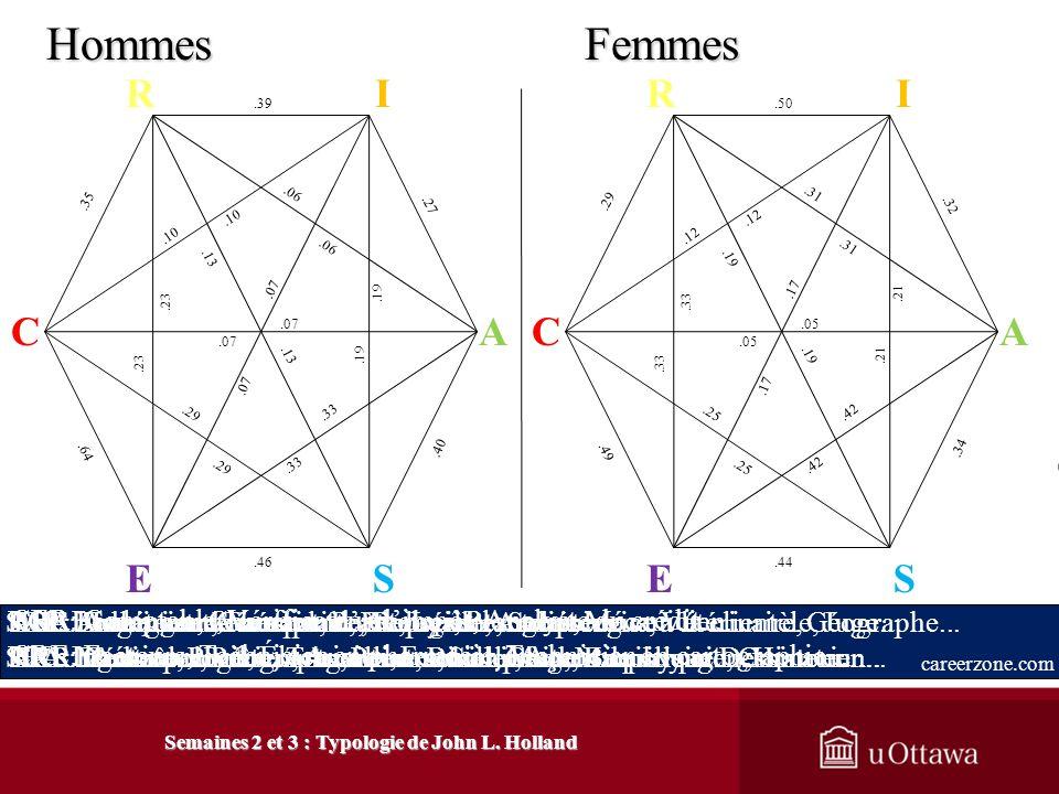 Semaines 2 et 3 : Typologie de John L. Holland