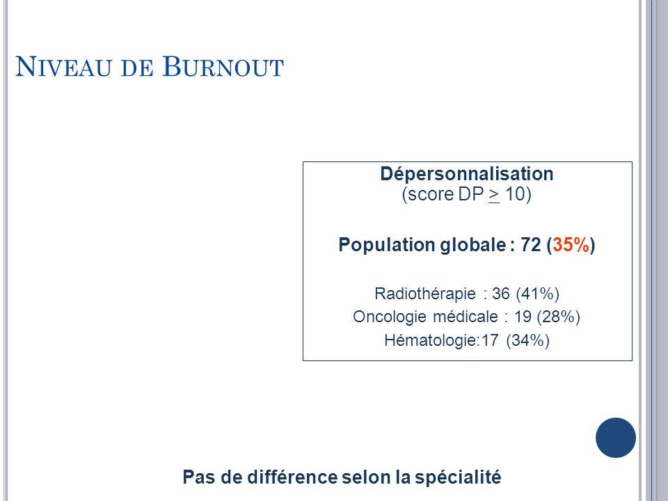 Population globale : 72 (35%)