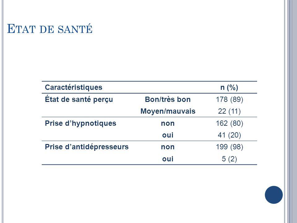 Etat de santé Caractéristiques n (%) État de santé perçu Bon/très bon
