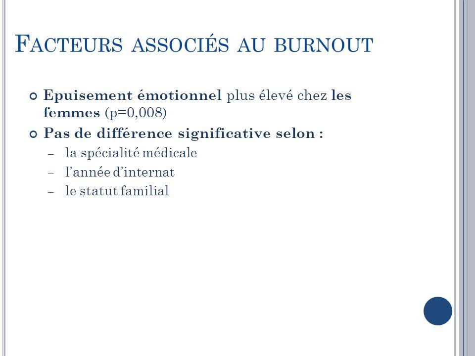 Facteurs associés au burnout