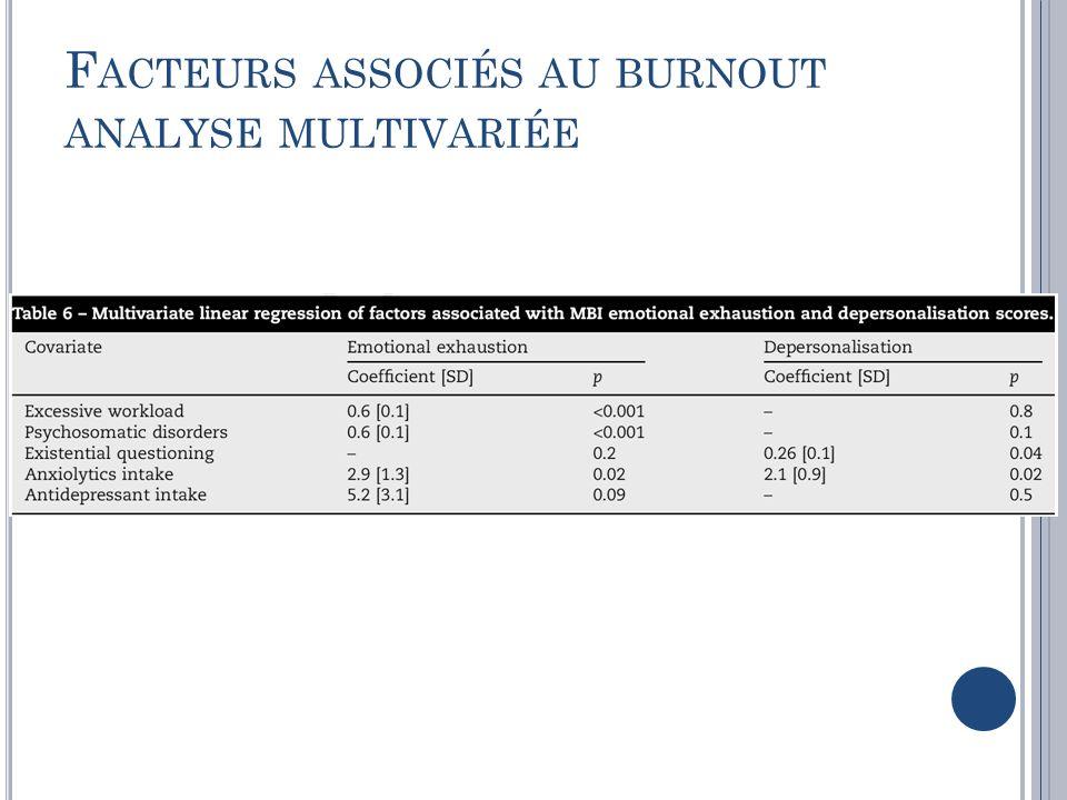 Facteurs associés au burnout analyse multivariée