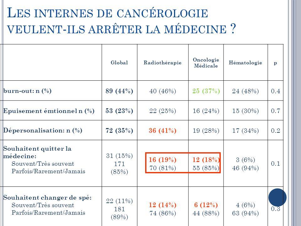 Les internes de cancérologie veulent-ils arrêter la médecine
