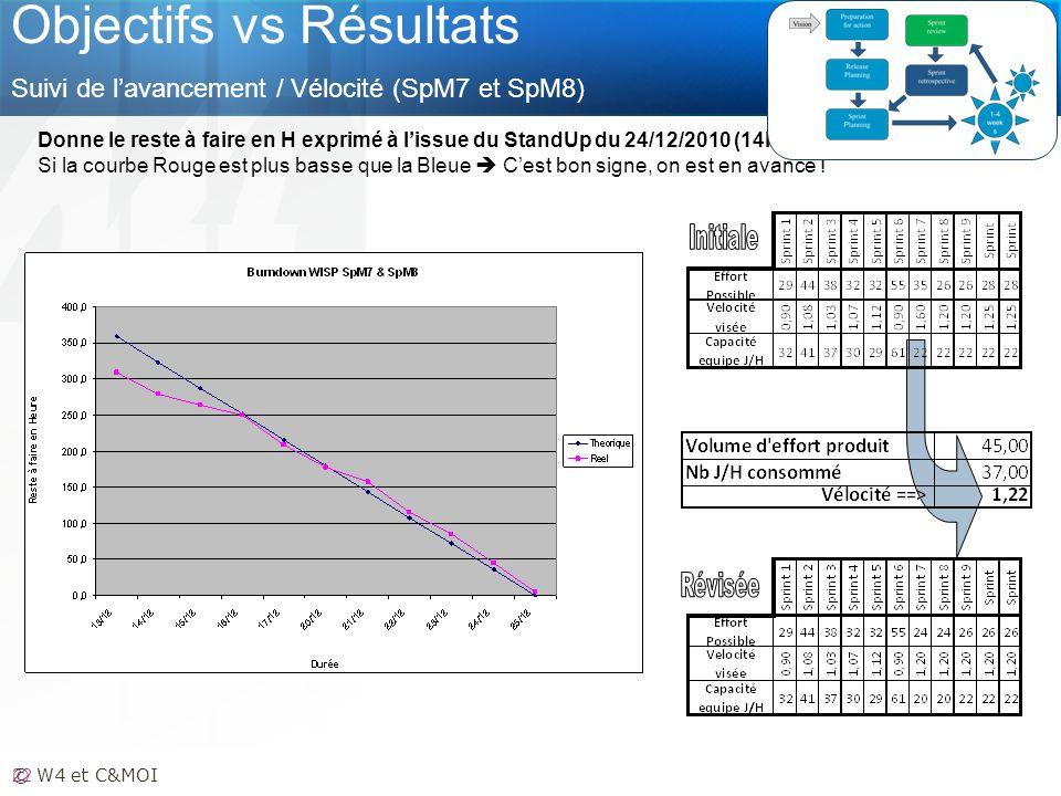 Objectifs vs Résultats Suivi de l'avancement / Vélocité (SpM7 et SpM8)