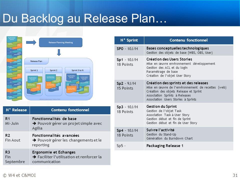 Du Backlog au Release Plan…