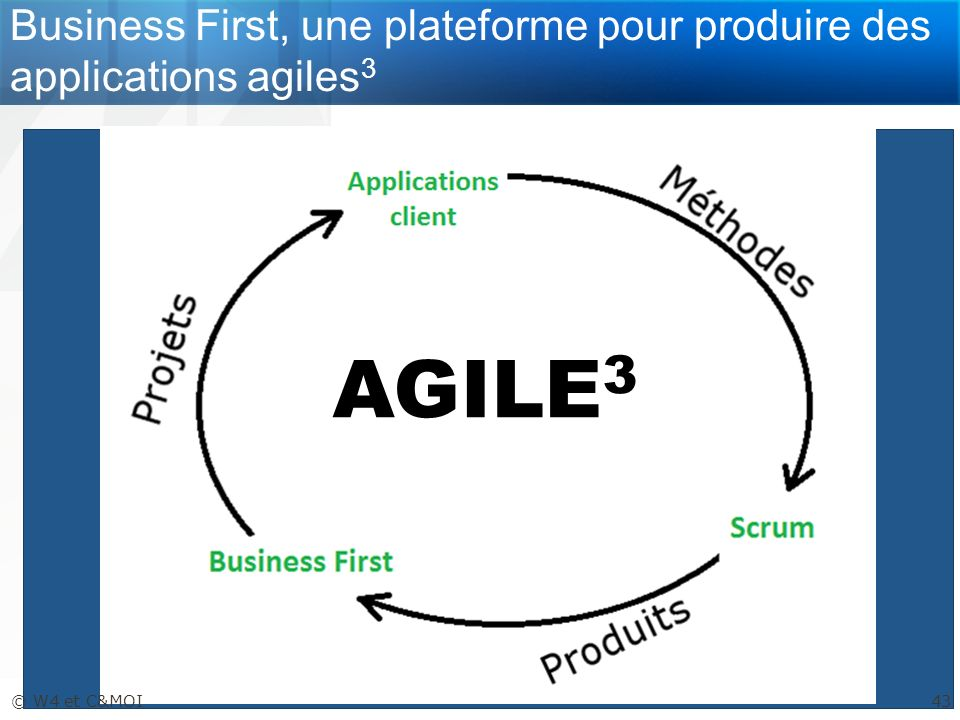 Business First, une plateforme pour produire des applications agiles3