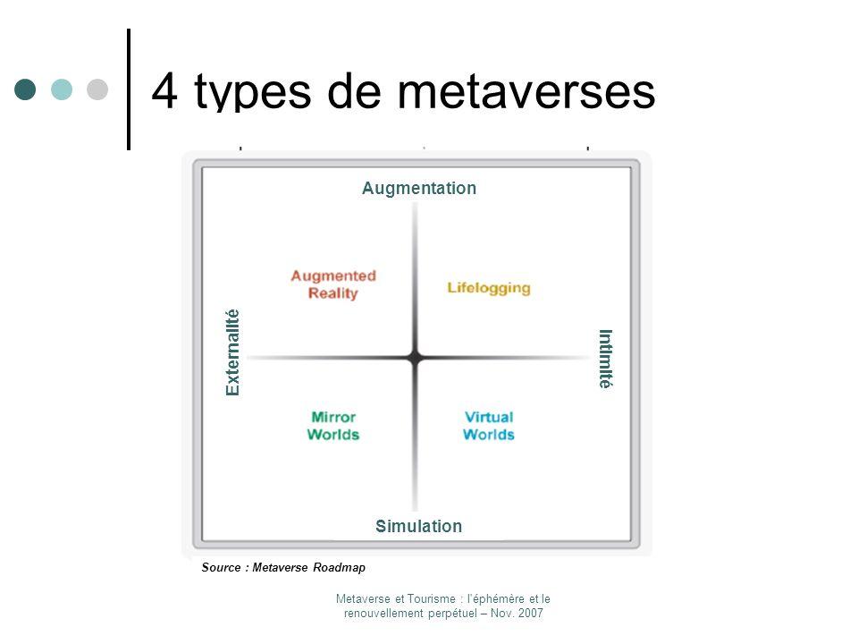 4 types de metaverses Augmentation Externalité Intimité Simulation un