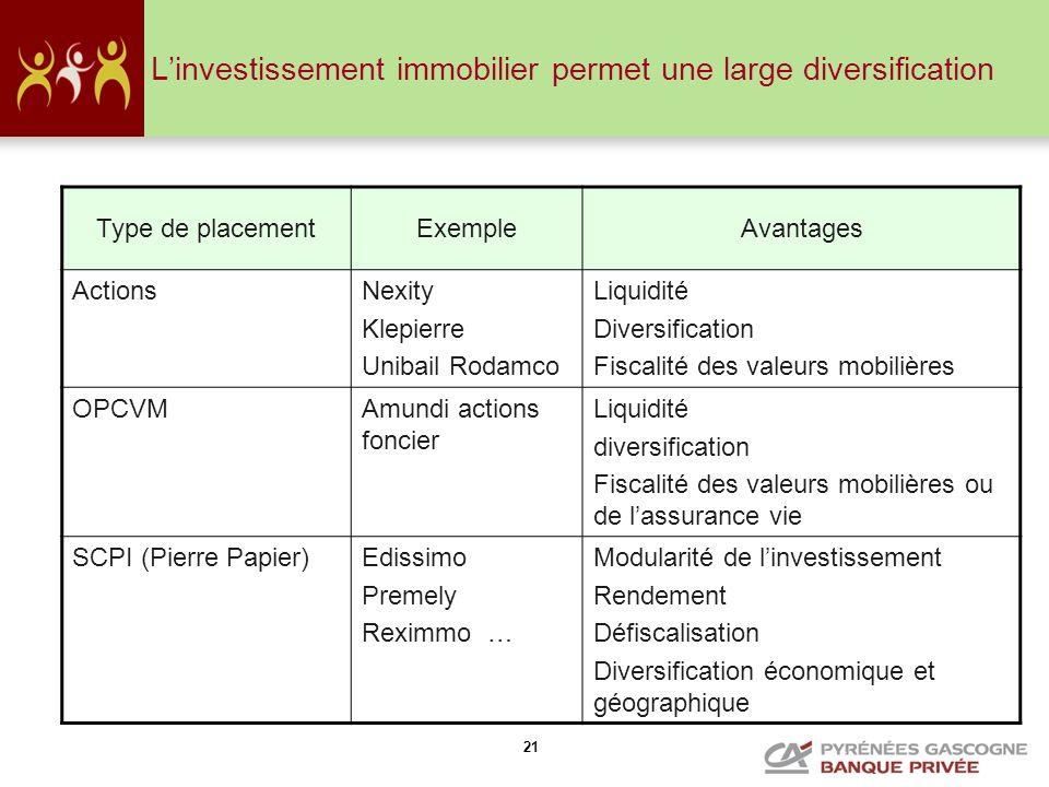 L'investissement immobilier permet une large diversification