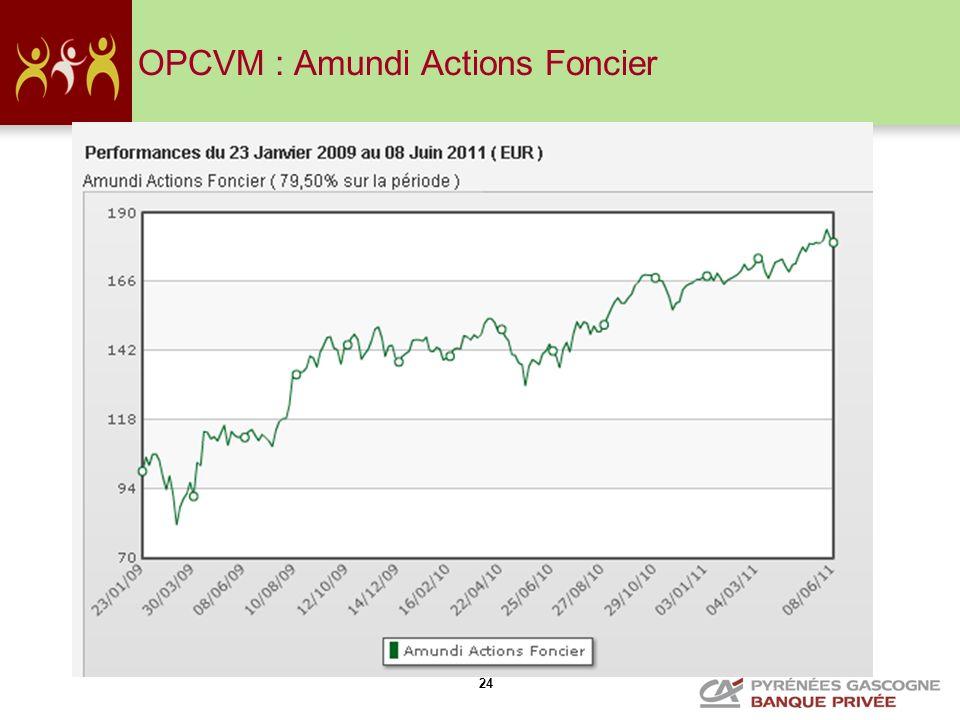 OPCVM : Amundi Actions Foncier