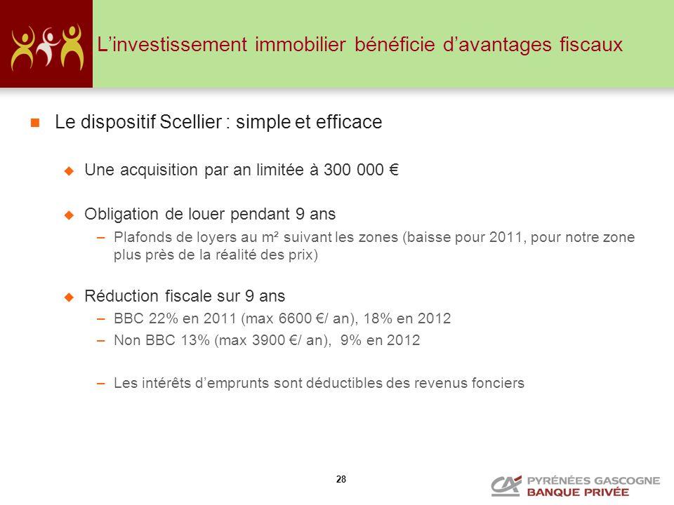 L'investissement immobilier bénéficie d'avantages fiscaux