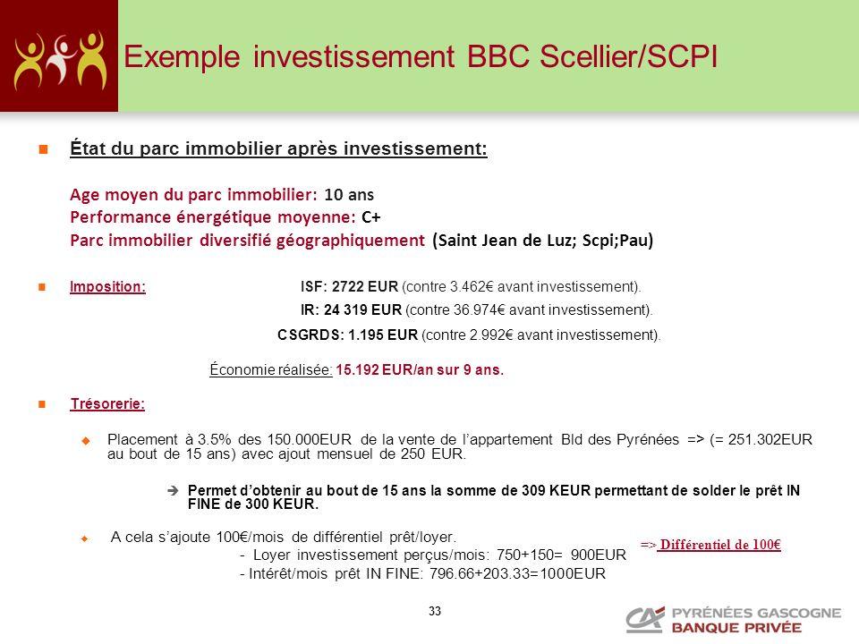 Exemple investissement BBC Scellier/SCPI
