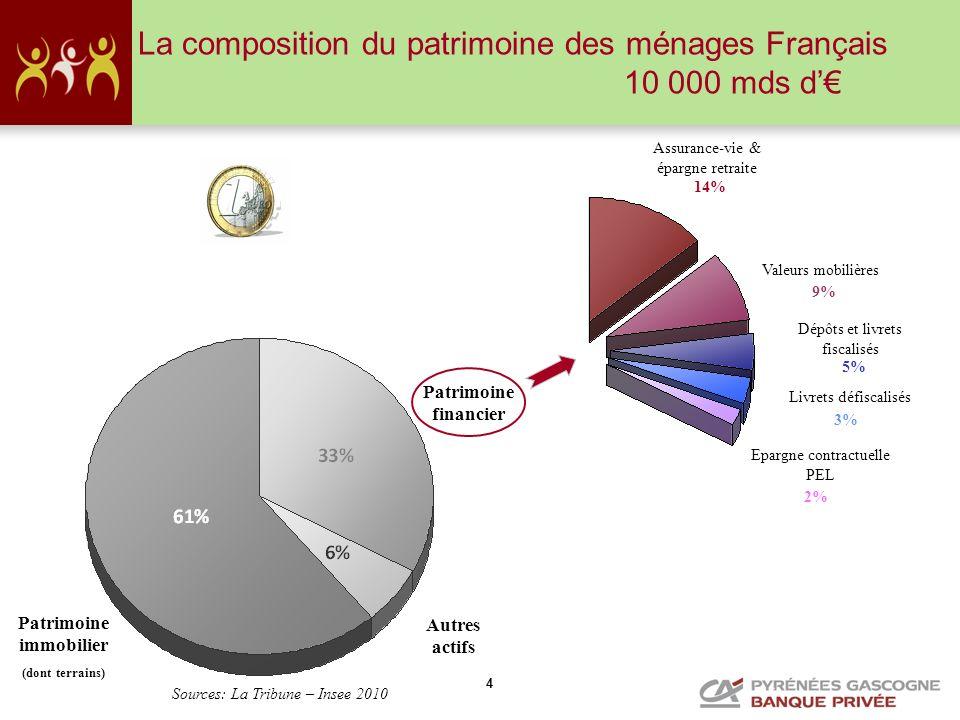 La composition du patrimoine des ménages Français 10 000 mds d'€