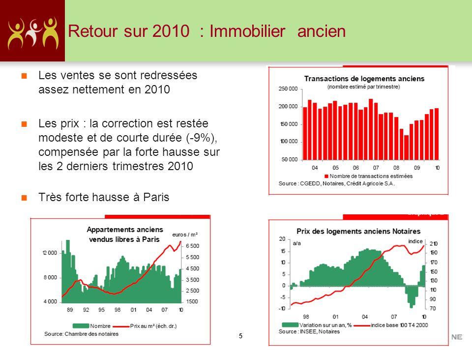 Retour sur 2010 : Immobilier ancien