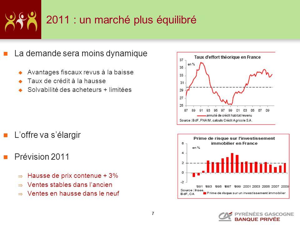 2011 : un marché plus équilibré