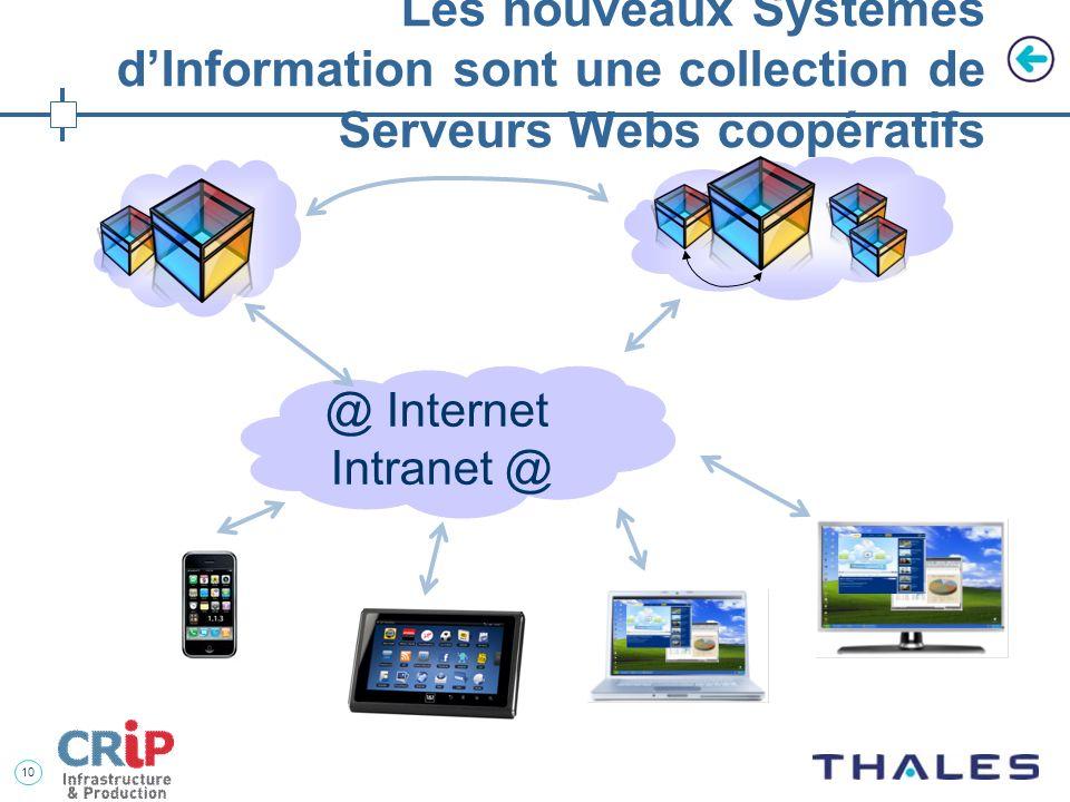 Les nouveaux Systèmes d'Information sont une collection de Serveurs Webs coopératifs