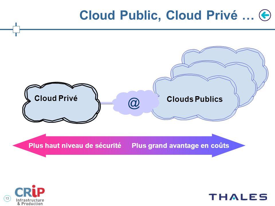 Cloud Public, Cloud Privé …