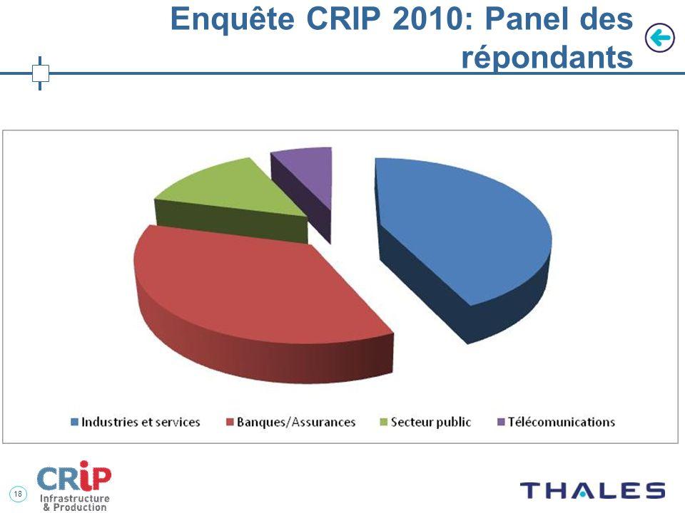 Enquête CRIP 2010: Panel des répondants