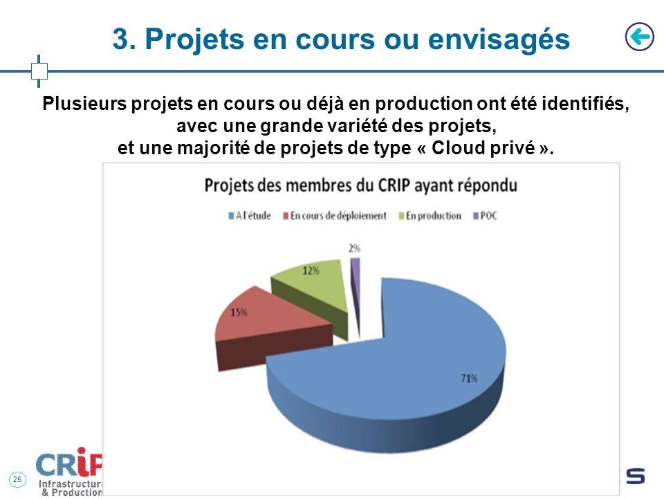 Plusieurs projets en cours ou déjà en production ont été identifiés,