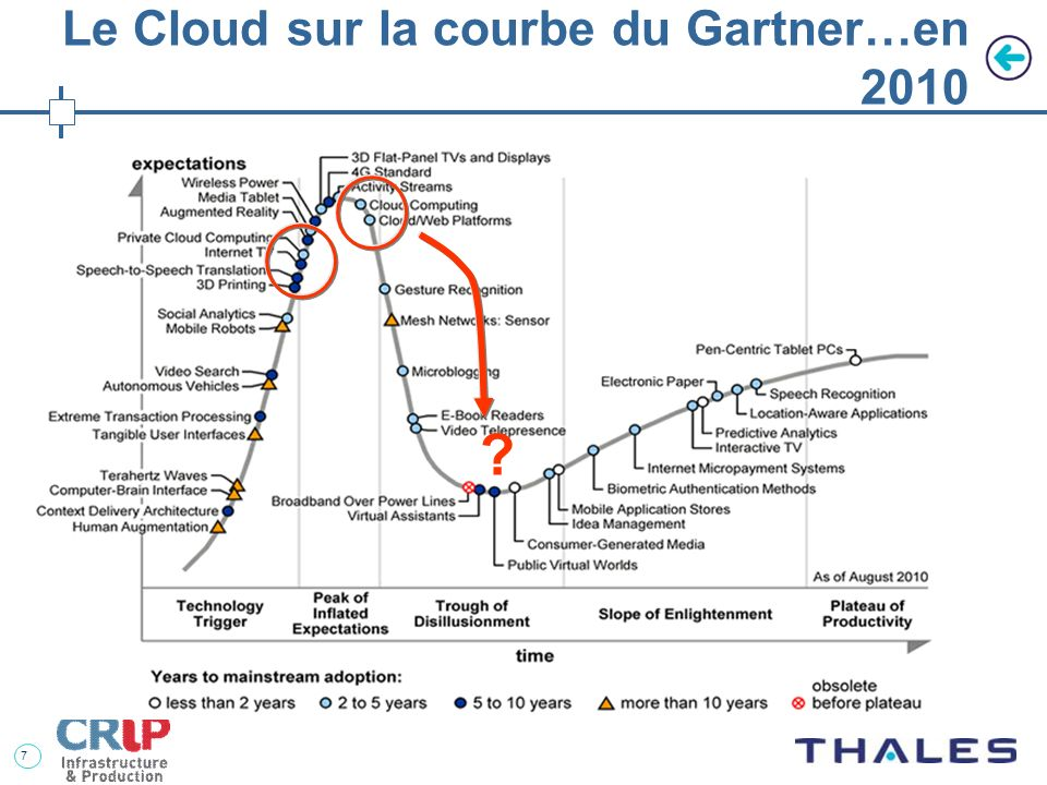 Le Cloud sur la courbe du Gartner…en 2010