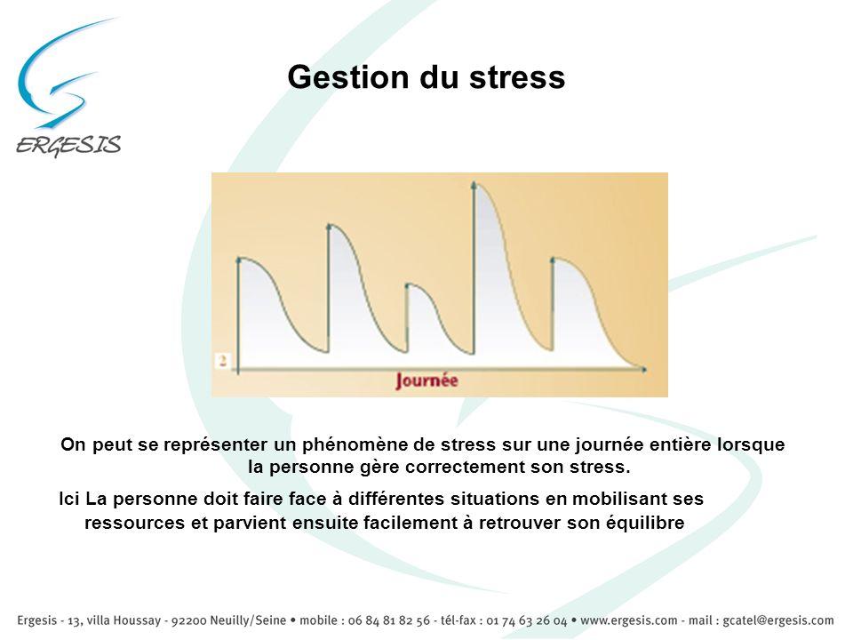 Gestion du stress On peut se représenter un phénomène de stress sur une journée entière lorsque la personne gère correctement son stress.