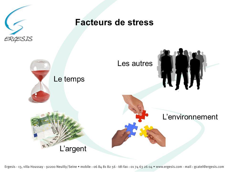 Facteurs de stress Les autres Le temps L'environnement L'argent